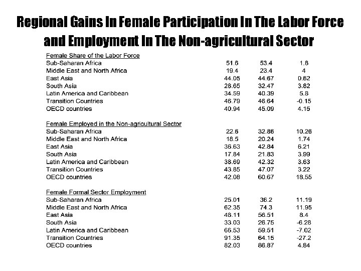 Regional Gains In Female Participation In The Labor Force and Employment In The Non-agricultural