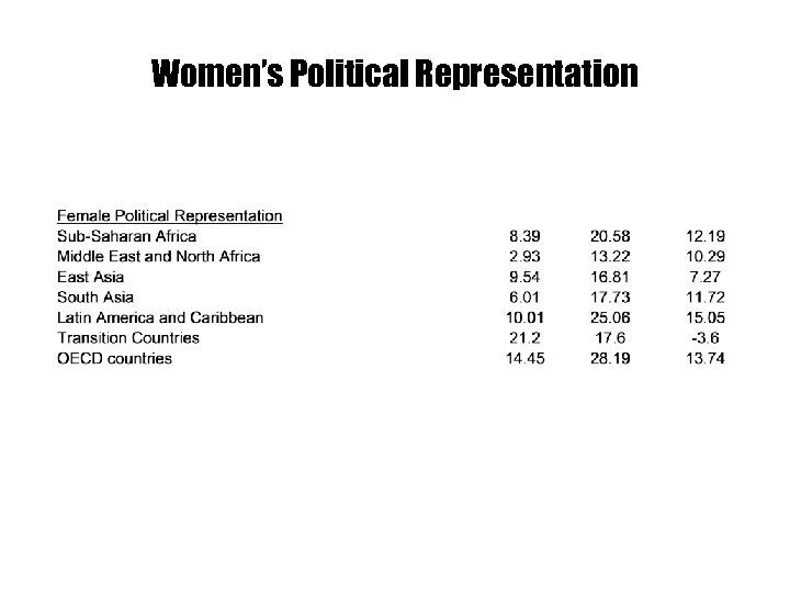 Women's Political Representation