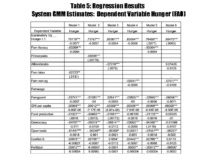 Table 5: Regression Results System GMM Estimates: Dependent Variable Hunger (FAO)