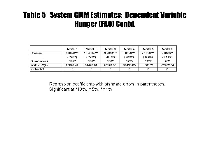 Table 5 System GMM Estimates: Dependent Variable Hunger (FAO) Contd. Regression coefficients with standard