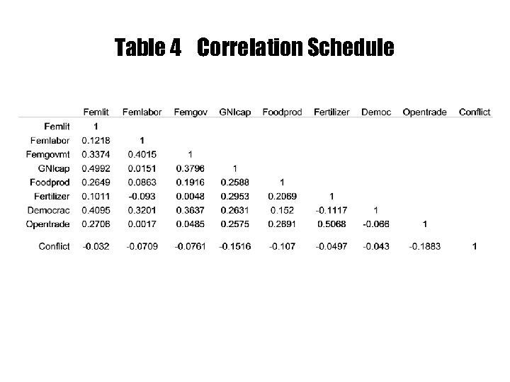 Table 4 Correlation Schedule