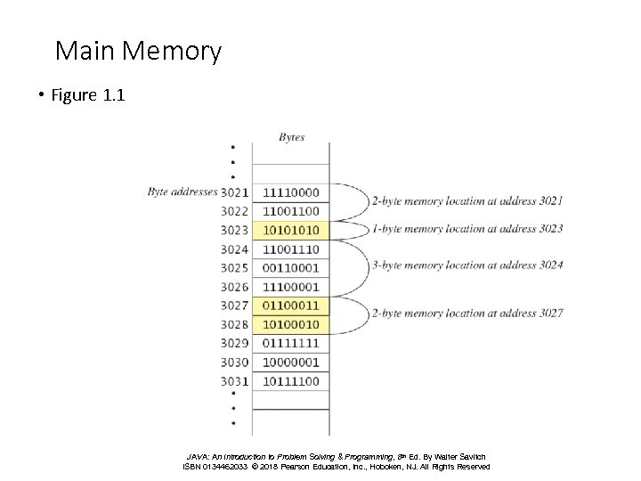 Main Memory • Figure 1. 1 JAVA: An Introduction to Problem Solving & Programming,