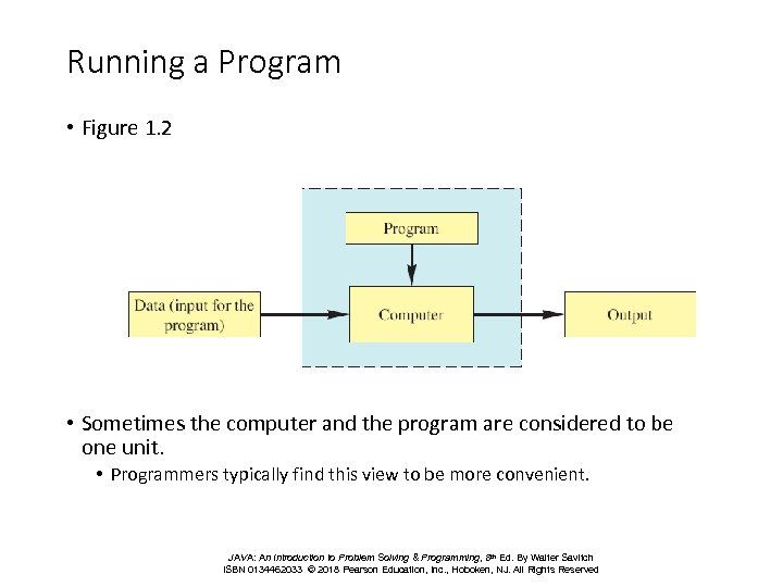 Running a Program • Figure 1. 2 • Sometimes the computer and the program