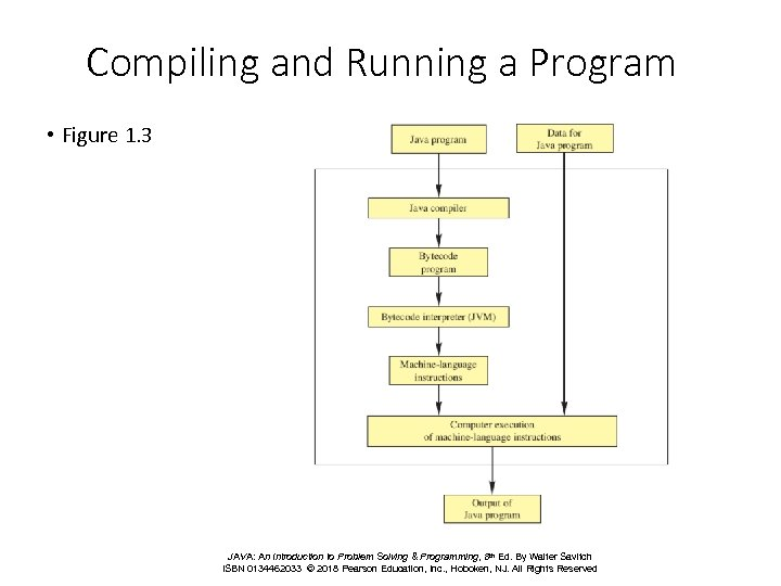 Compiling and Running a Program • Figure 1. 3 JAVA: An Introduction to Problem
