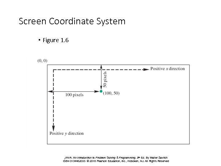 Screen Coordinate System • Figure 1. 6 JAVA: An Introduction to Problem Solving &