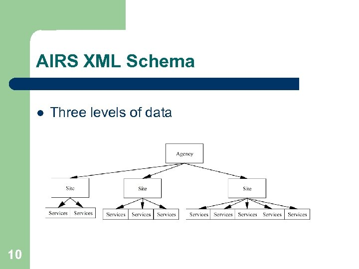 AIRS XML Schema l 10 Three levels of data