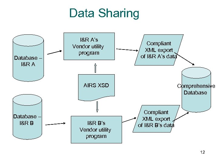 Data Sharing Database – I&R A's Vendor utility program Compliant XML export of I&R
