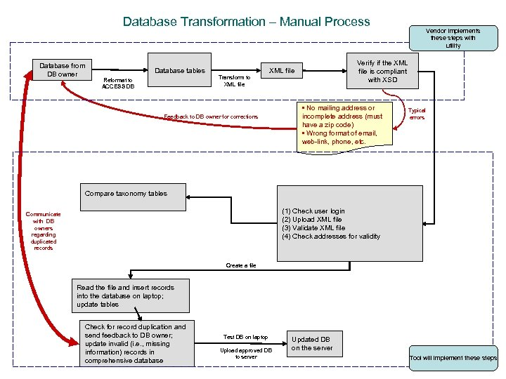 Database Transformation – Manual Process Database from DB owner Database tables Transform to XML