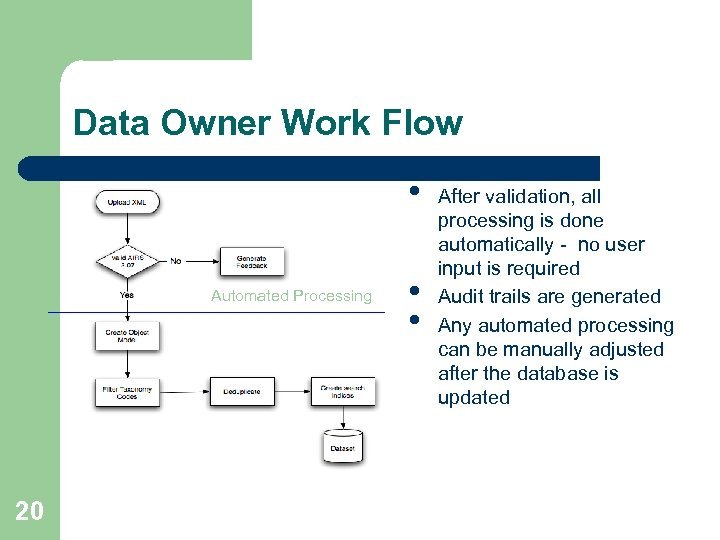 Data Owner Work Flow • Automated Processing 20 • • After validation, all processing