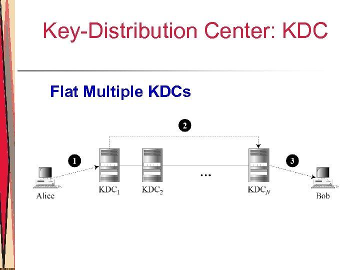 Key-Distribution Center: KDC Flat Multiple KDCs