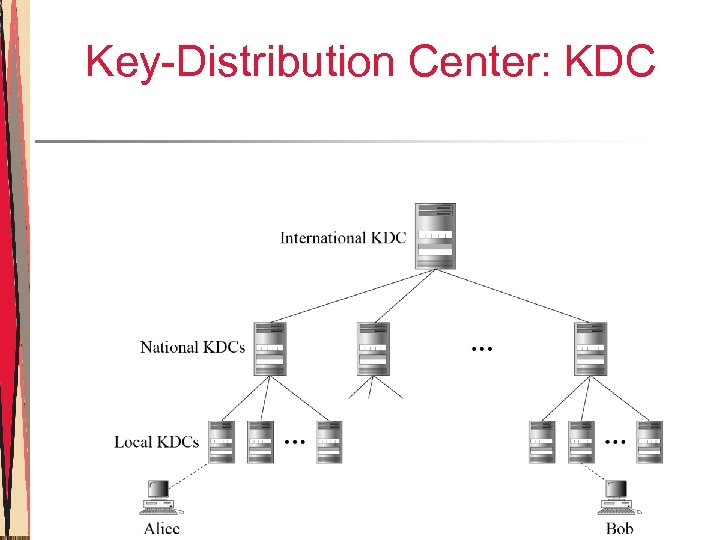 Key-Distribution Center: KDC
