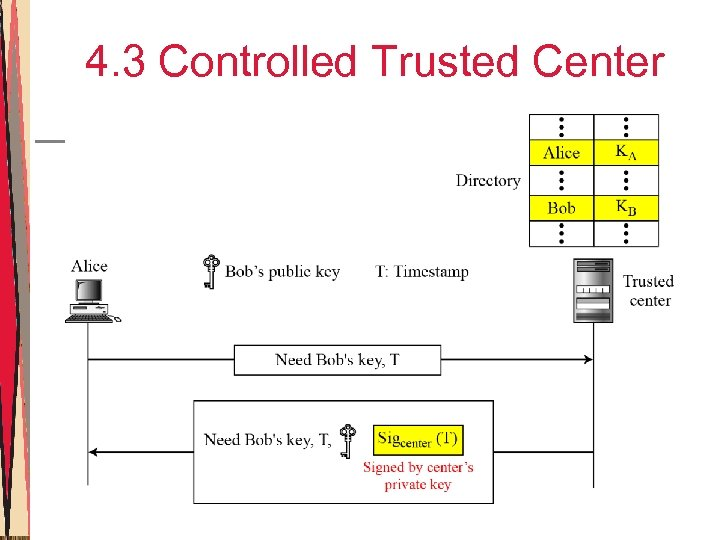 4. 3 Controlled Trusted Center