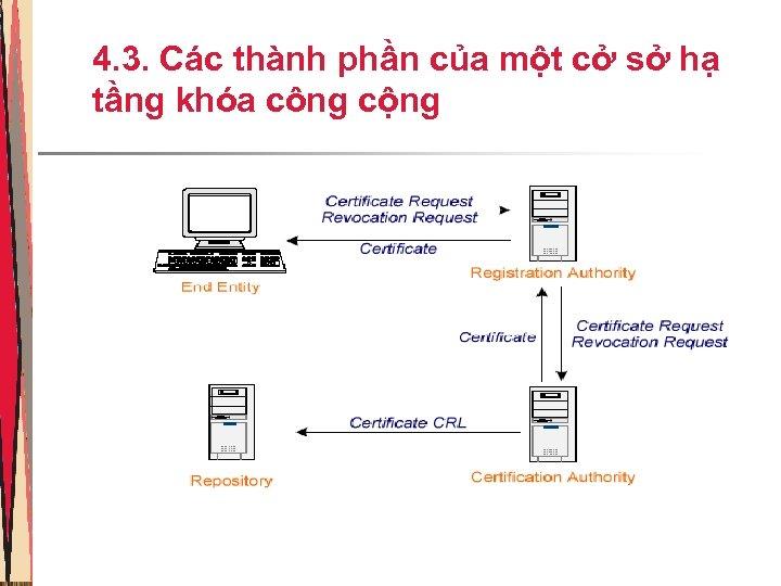 4. 3. Các thành phần của một cở sở hạ tầng khóa công cộng