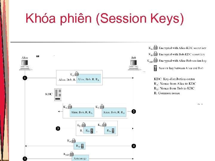 Khóa phiên (Session Keys)