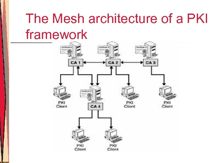 The Mesh architecture of a PKI framework