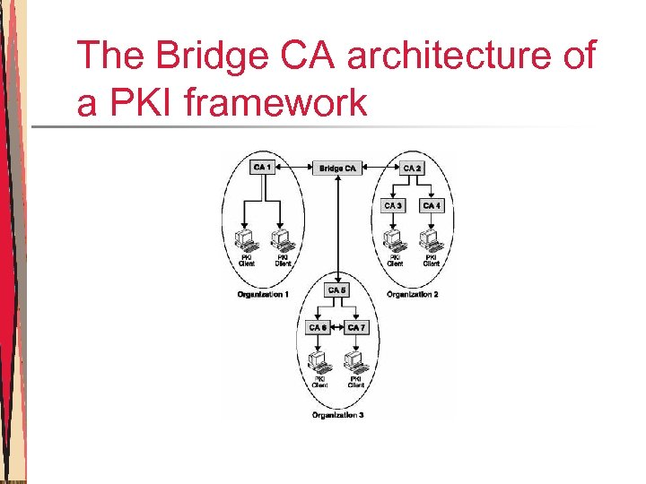 The Bridge CA architecture of a PKI framework