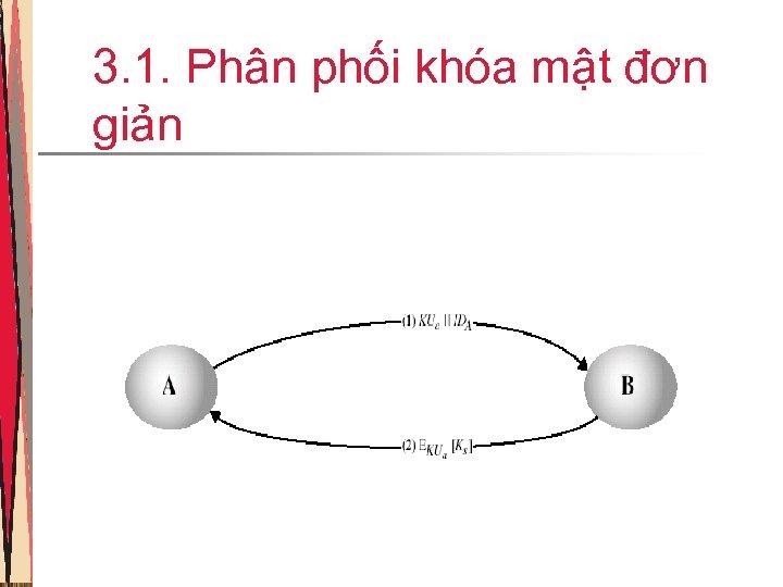 3. 1. Phân phối khóa mật đơn giản