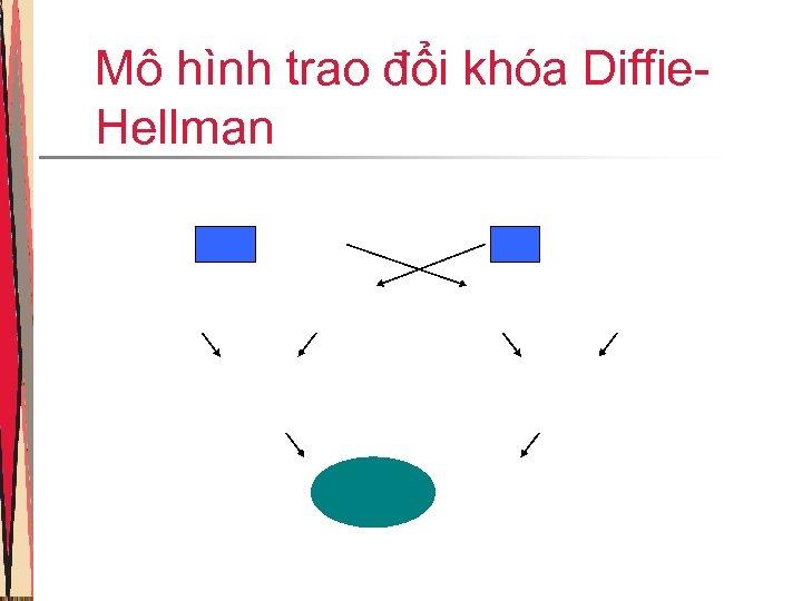 Mô hình trao đổi khóa Diffie. Hellman