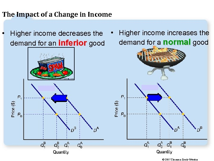 The Impact of a Change in Income • Higher income decreases the • Higher