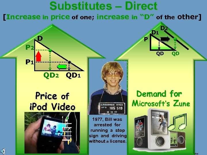 "Substitutes – Direct [Increase in price of one; increase in ""D"" of the other]"