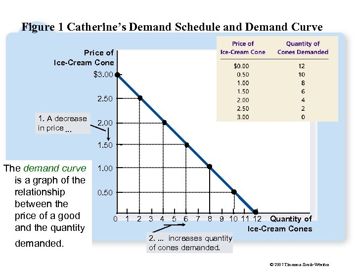 Figure 1 Catherine's Demand Schedule and Demand Curve Price of Ice-Cream Cone $3. 00