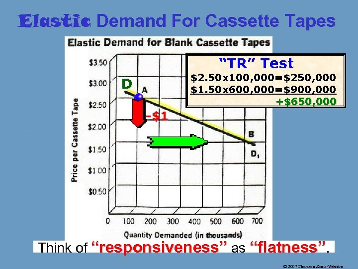 "Elastic Demand For Cassette Tapes ""TR"" Test $2. 50 x 100, 000=$250, 000 $1."