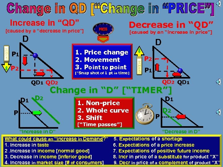 "Increase in ""QD"" [caused by a ""decrease in price""] Decrease in ""QD"" D [caused"