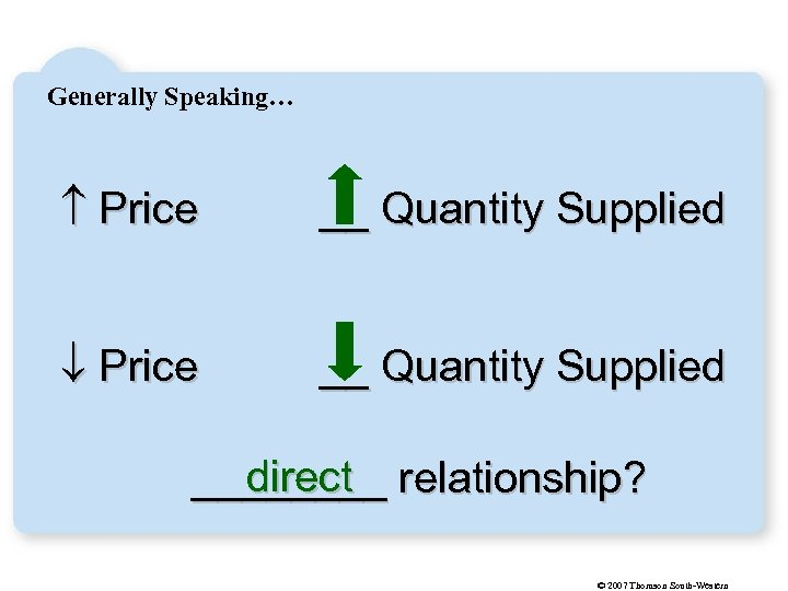 Generally Speaking… Price __ Quantity Supplied direct ____ relationship? © 2007 Thomson South-Western