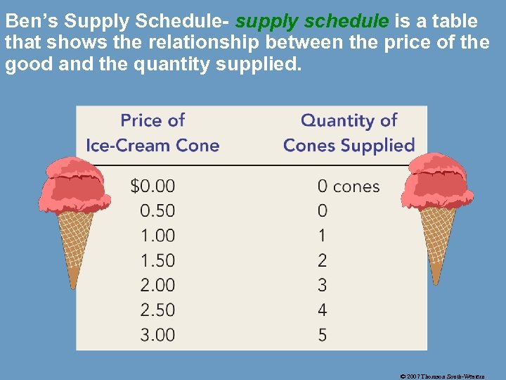 Ben's Supply Schedule- supply schedule is a table that shows the relationship between the