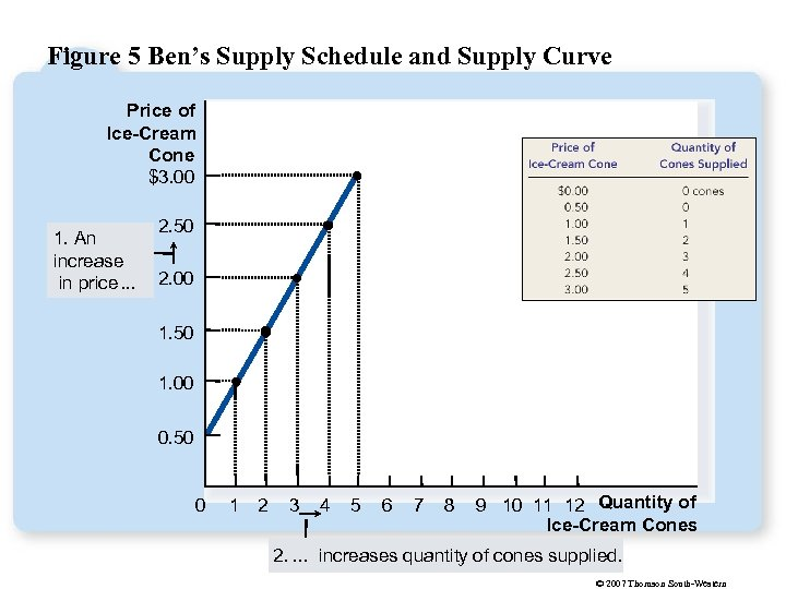 Figure 5 Ben's Supply Schedule and Supply Curve Price of Ice-Cream Cone $3. 00