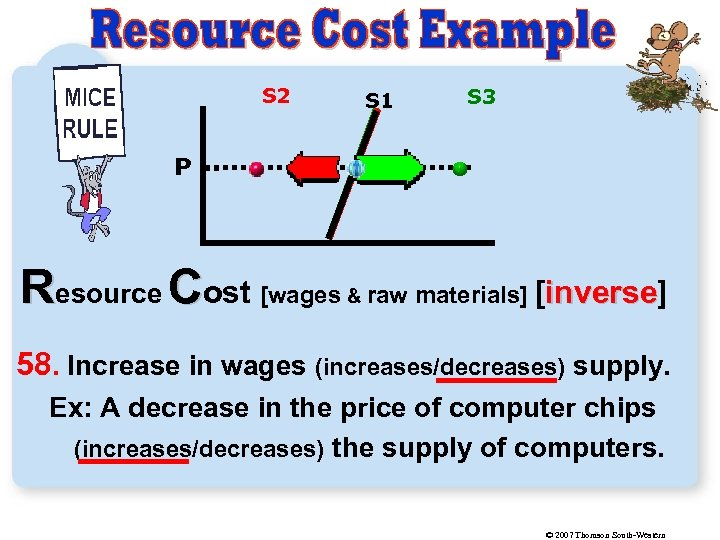 S 2 S 1 S 3 P Resource Cost [wages & raw materials] [inverse]