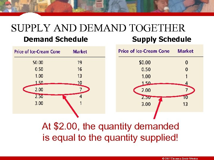 SUPPLY AND DEMAND TOGETHER Demand Schedule Supply Schedule At $2. 00, the quantity demanded