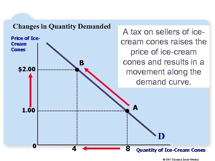 Changes in Quantity Demanded Price of Ice. Cream Cones B $2. 00 A tax