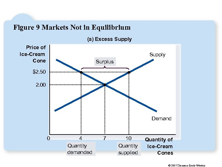 Figure 9 Markets Not in Equilibrium (a) Excess Supply Price of Ice-Cream Cone Supply