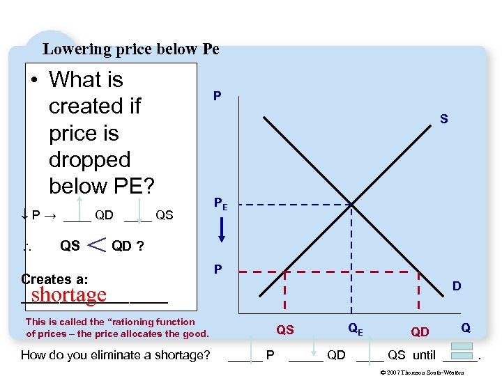 Lowering price below Pe • What is created if price is dropped below PE?