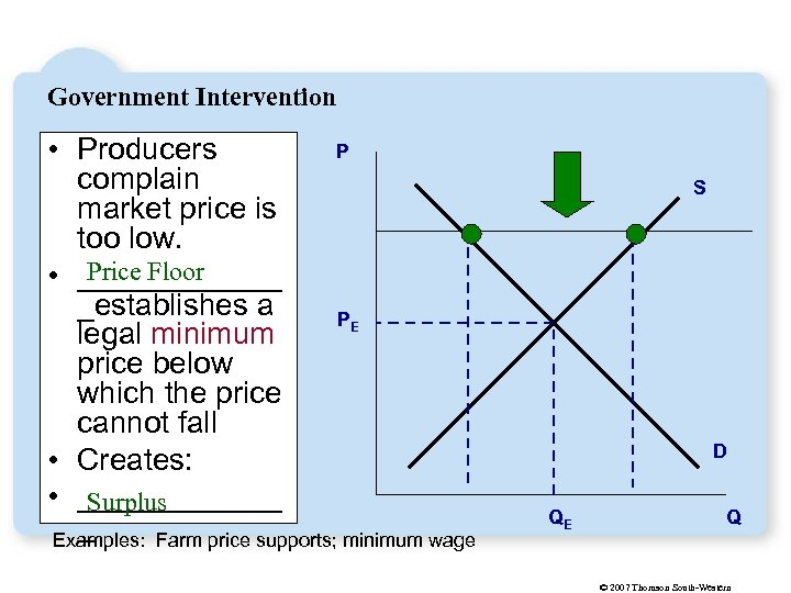 Government Intervention P • Producers complain market price is too low. Price Floor •