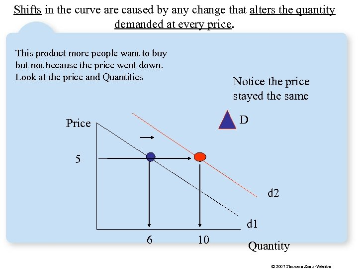 Shifts in the curve are caused by any change that alters the quantity demanded