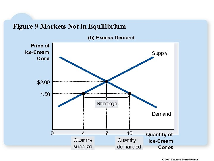 Figure 9 Markets Not in Equilibrium (b) Excess Demand Price of Ice-Cream Cone Supply