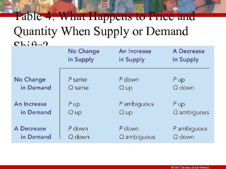 Table 4: What Happens to Price and Quantity When Supply or Demand Shifts? ©