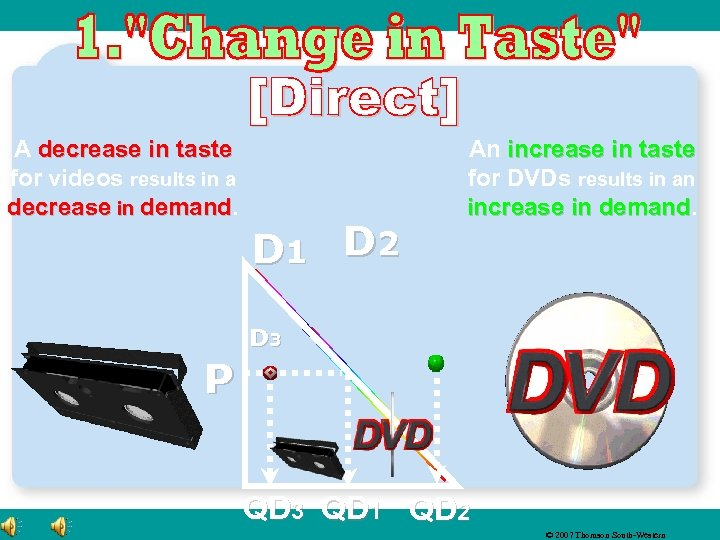A decrease in taste for videos results in a decrease in demand D 1
