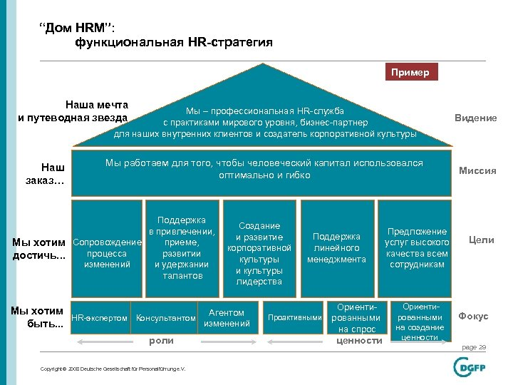 h m hr strategy Strategic hrm as described in the last chapter is the process that results in the formulation of hr strategies the terms 'strategic hrm' and 'hr strategy' are often used interchangeably, but a distinction can be made between them.