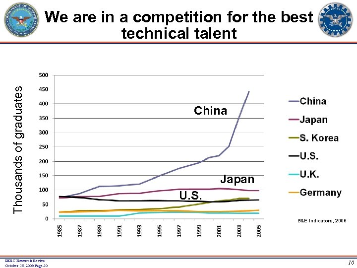 Thousands of graduates We are in a competition for the best technical talent China