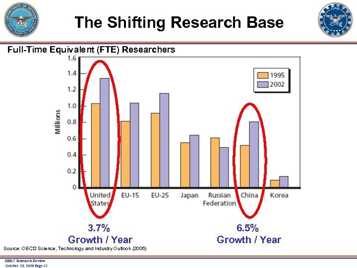 The Shifting Research Base Full-Time Equivalent (FTE) Researchers 3. 7% Growth / Year Source: