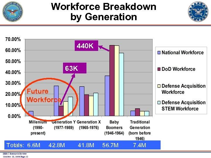 Workforce Breakdown by Generation 440 K 63 K Future Workforce Totals: 6. 6 M