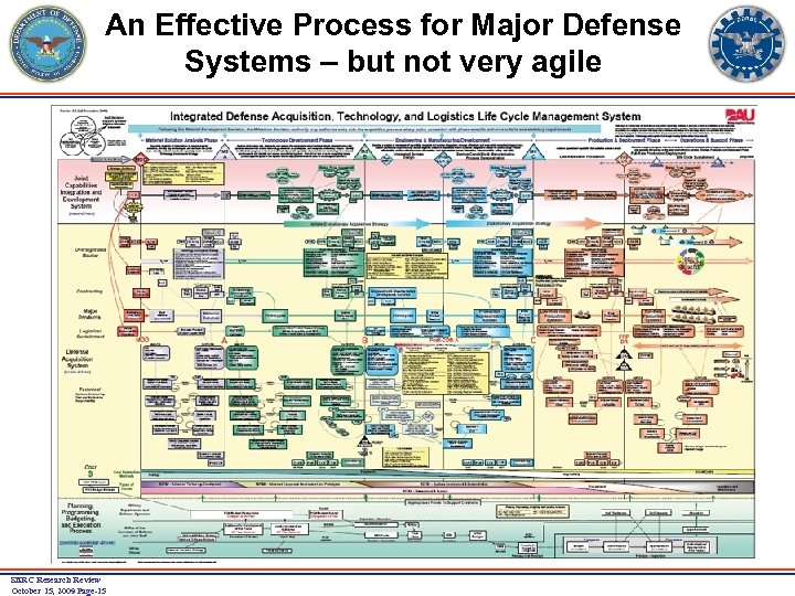 An Effective Process for Major Defense Systems – but not very agile SERC Research