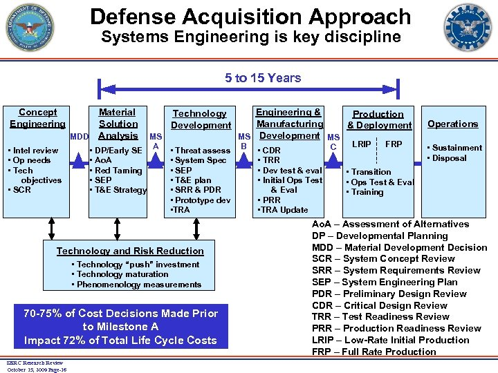 Defense Acquisition Approach Systems Engineering is key discipline 5 to 15 Years Concept Engineering