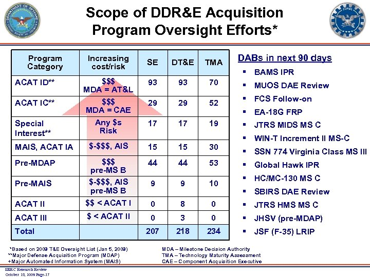 Scope of DDR&E Acquisition Program Oversight Efforts* Program Category Increasing cost/risk SE DT&E TMA