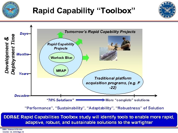 "Development & Deployment Time Rapid Capability ""Toolbox"" Days Tomorrow's Rapid Capability Projects Months Years"