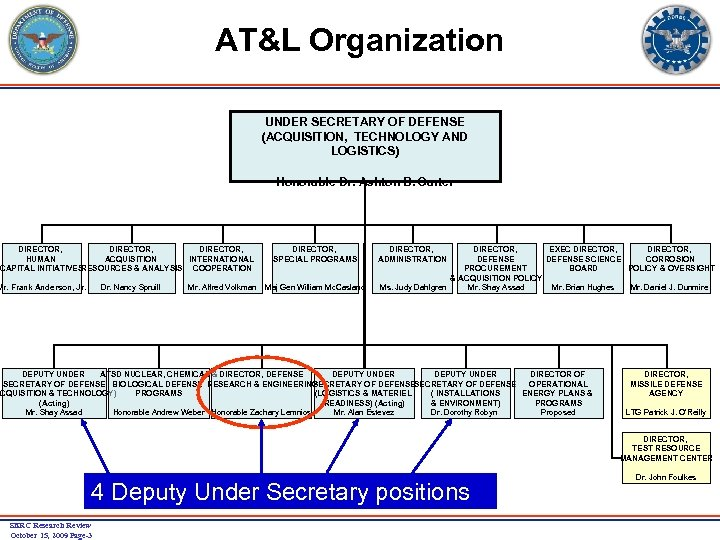 AT&L Organization UNDER SECRETARY OF DEFENSE (ACQUISITION, TECHNOLOGY AND LOGISTICS) Honorable Dr. Ashton B.