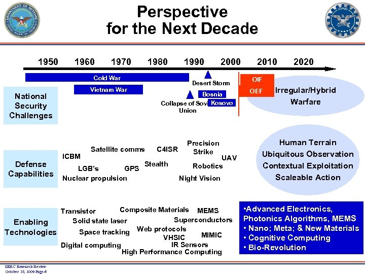 Perspective for the Next Decade 1950 1960 1970 1980 Cold War Defense Capabilities ICBM